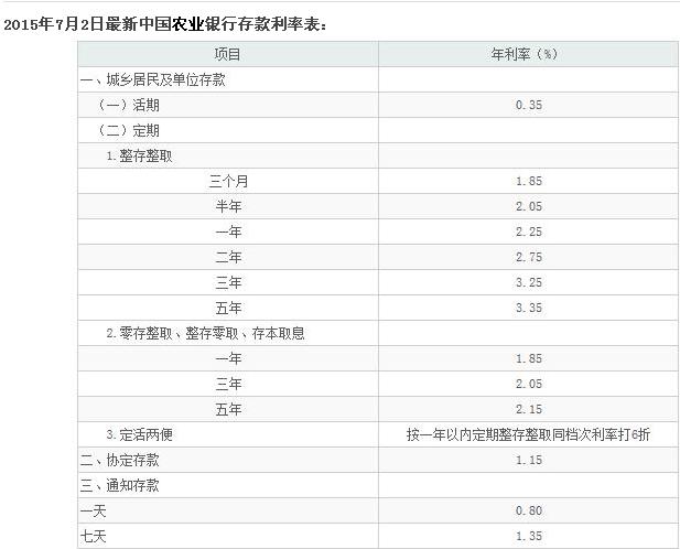 银行存款利率怎样算_中国农业银行活期利息怎么算呀?_百度知道