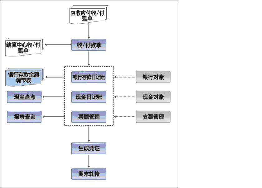 k3系统操作_金蝶K3软件出纳板块操作流程_百度知道