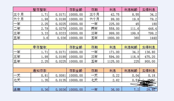 2009年贷款利率_请问,谁能提供从2009年到2011年存款利率表_百度知道