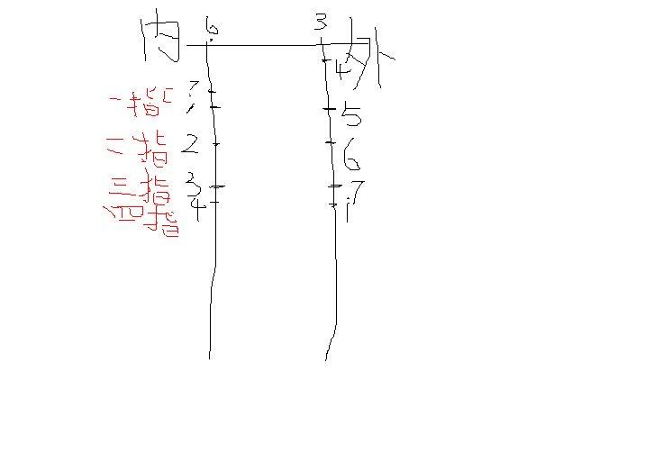 二胡把位圖上的一,二,三,四是什么含義?圖片