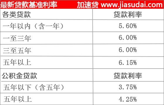 2009年贷款利率_2014年12月银行贷款基准利率是多少_百度知道