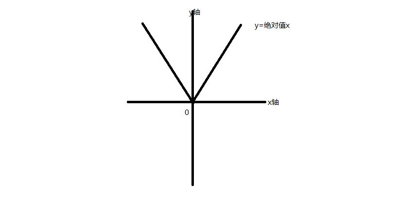 用????9/?y/?y?$9.?_y的绝对值是2,且的绝对值等于y-x,求x+y的值     为了解决用户可能