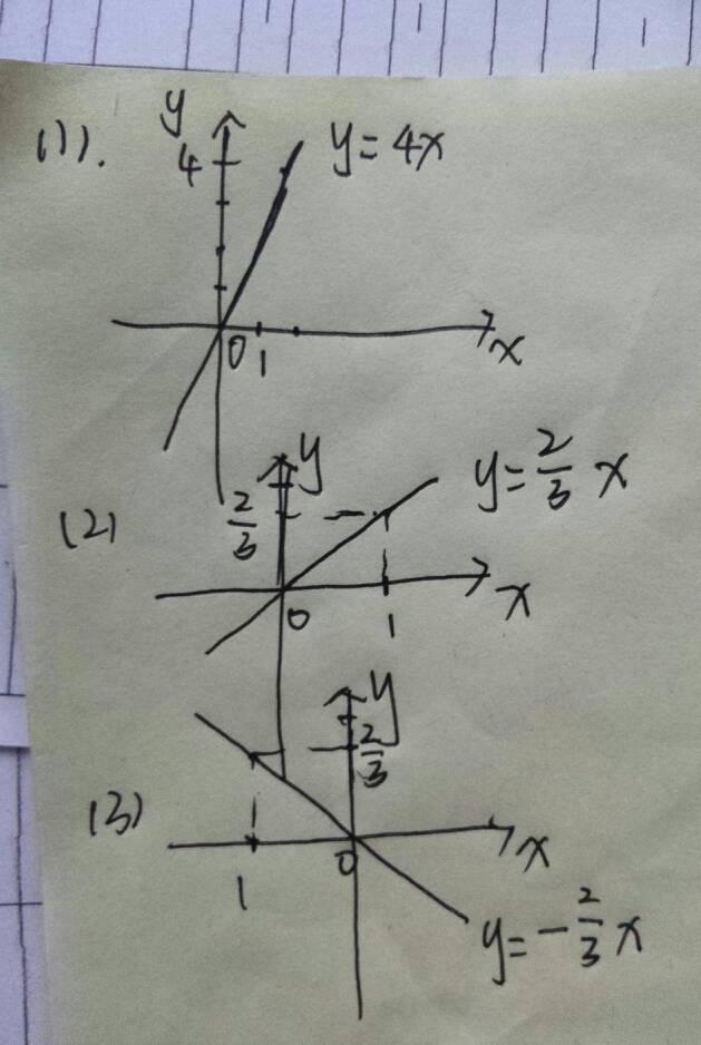 美女?y??y/h9l!_画出下面正比例函数的图像 (1)y=4x (2)y=三分之二x(3