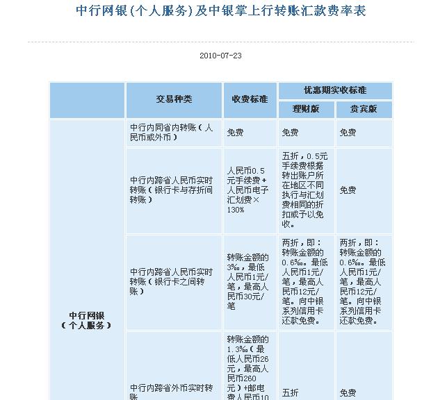 工行异地查询手续费_中国银行 网上银行 省内异地同行 转账手续费怎么收?_百度知道