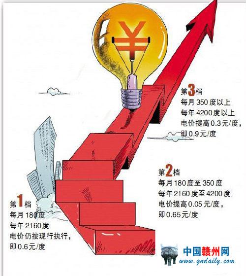 上海市阶梯电价_yge