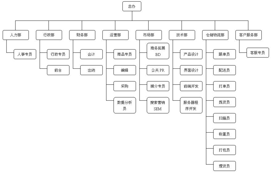 電子商務企業的組織架構是怎樣的圖片