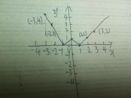 �9.��!깢�y�a��i���9f�x�_若函数fx等于x平方绝对值x减a在区间零到二上单调递增