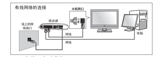 电视的连接方式电路图_海信LED42K360J怎么连接有线网络,还是只能连接无线网络呢 ...