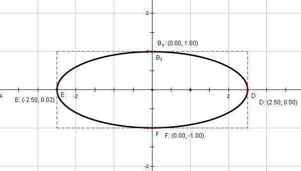 椭圆的简易画法_画一个长轴5短轴2的椭圆怎么画?要简单的,最好有图。谢了 ...