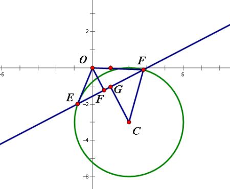 癹f�i)��&9��y�._高一数学 直线x-2y-3=0与圆(x-2)∧+(y+3)∧=9交与e`f