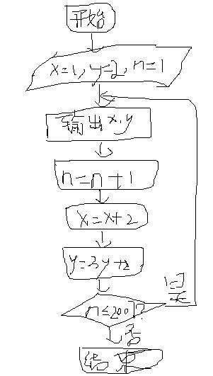 �9��yn�i*�h�K��yK^[�{�z���xn�)_根据图所示的程序框图,将输出的x,y值一次分别记为x1,x2,…,xk;y1,y2