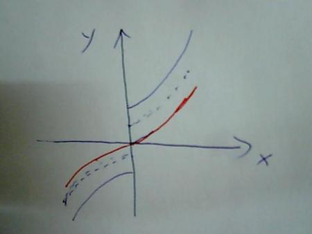 ���,yf�x�_原因如图.f(0)确定函数图像的位置【红笔为f(x)大致图像】