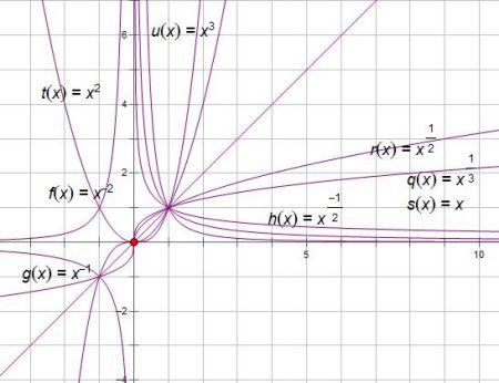 中国地固j�9�!y�b9i)�f�x�_设a∈{-2,-1,-1/2,1/3,1/2,1,2,3},则使y=x^a为奇函数且在(0, ∞)上
