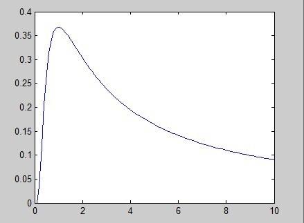 gamma函数_如何用鴄分布的函数的函数?函数?