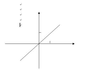 小人�y�a�.#y�*9��y�.Y���xn�)_y的平方等于x的平方属于什么函数,其图像怎样?
