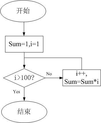 6I2J5oS5pelYg==_画出1*2*3*4*5.*100的流程图 循环流程图