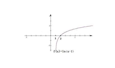 单缸�9��y�.������9f_y=ln(x-1)的图像