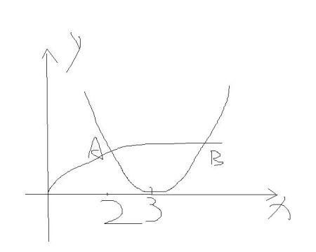�9.��!깢�y�a��i���9f�x�_函数f(x)=(x-3)^2和g(x)=根号(x)的图像交于两点,a(x1