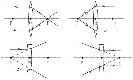 凸透镜成虚像光路�_凹透镜光路图【相关词_凹透镜三条特殊光路】-随意贴