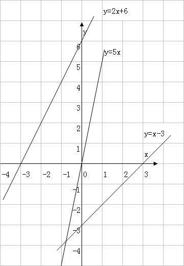 ����y�.���[�_在直角坐标系,画出一次函数的图象,y=2x 6,y=5x,y=x-3