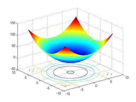 小�:f!z+��8�i��Y_01:8; [x,y]=meshgrid(x,y); z=x.^2+y.