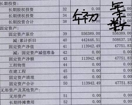 固定資產原價東貝B股(900956)公告正文:黃石東貝電器股