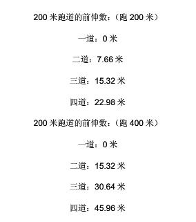 200米跑道,半徑19米.寬1.08米/條.六條道4x100米接力區怎么劃線.急謝圖片