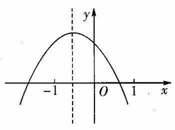 礹c.?c.?fh_与轴交点是1