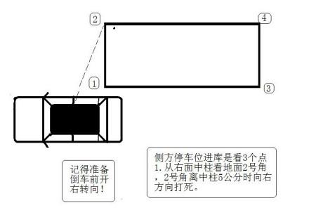 靠边停车30公分图解_科目二侧方停车如何使车离库 30 厘米图解图片