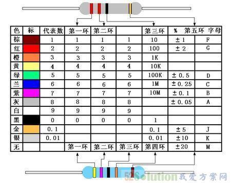 色环电阻计算_急急急,这个电阻色环能看出什么,计算出什么