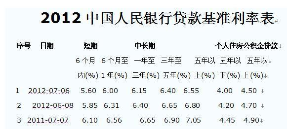 2009年贷款利率_2013年首套房贷款利率是多少_百度知道