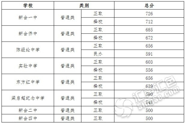 2013年中考录取分数线_2013新会华侨中学中考录取分数线是多少_百度知道