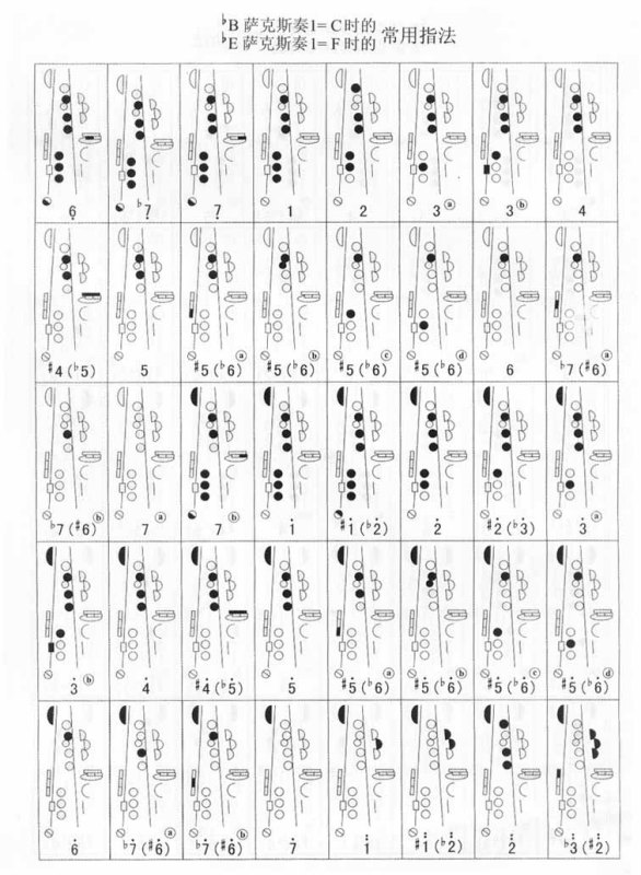 单簧管指法图_萨克斯与单簧管之间指法有什么区别?_百度知道