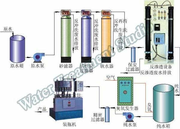 净水方法_谁知道大型的中央净水器的安装方法_百度知道