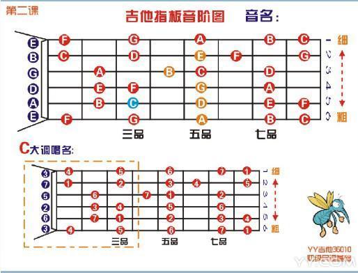 吉他入门_第一次学吉他,我自学入门。_百度知道