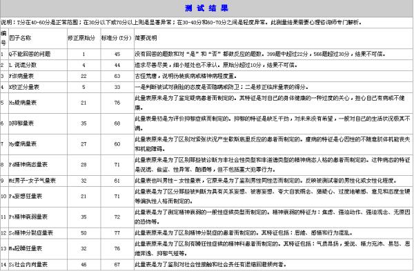 心理测试量表_MMPI人格分裂测试解析_百度知道