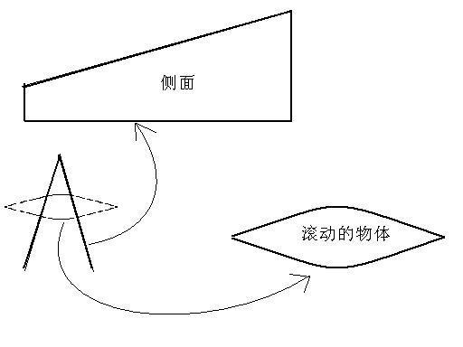 怪坡原理_高中物理教具怪坡制作 原理 和怎么做_百度知道