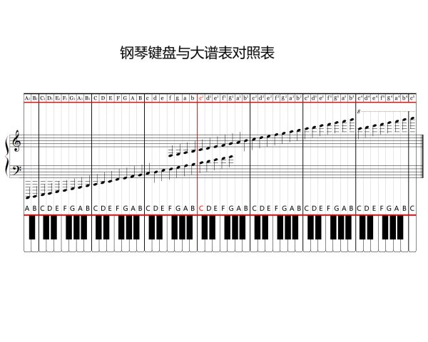 88键键钢琴键盘示意图_谁有钢琴键盘88键示意图?? 那里可以找到???_百度知道
