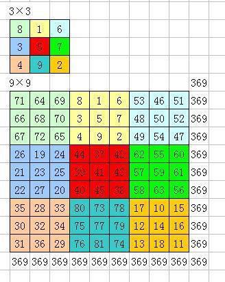 九宫格等于4_【求九宫格,多宫格计算公式方法.求解九宫格方法.比如三个、五 ...