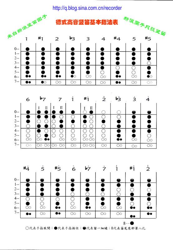 单簧管指法图_七孔竖笛的指法表?_百度知道