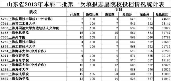 2011山东一本分数线_上海二本大学排名及分数线_百度知道