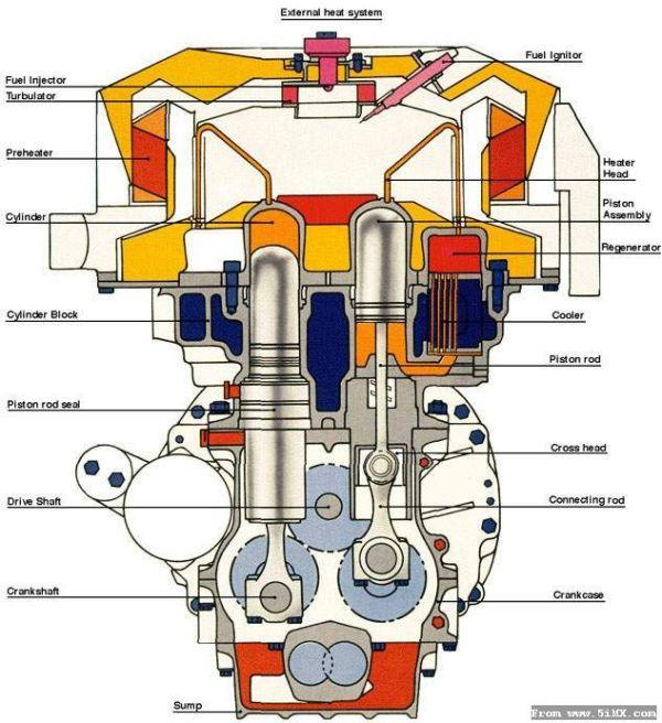 斯特林制冷机原理图_不是内燃机的热机有哪些最好有图_作业帮