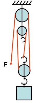 定滑轮和动滑轮_用一根绳子两个定滑轮和一个动滑轮怎么绕最省力_百度知道