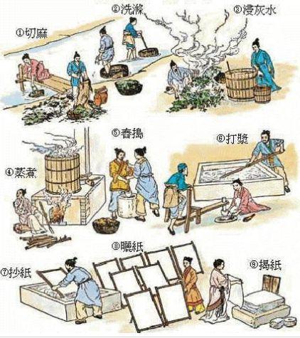 竹制工艺流程_帮我提供一下造纸工艺流程图!!!_百度知道