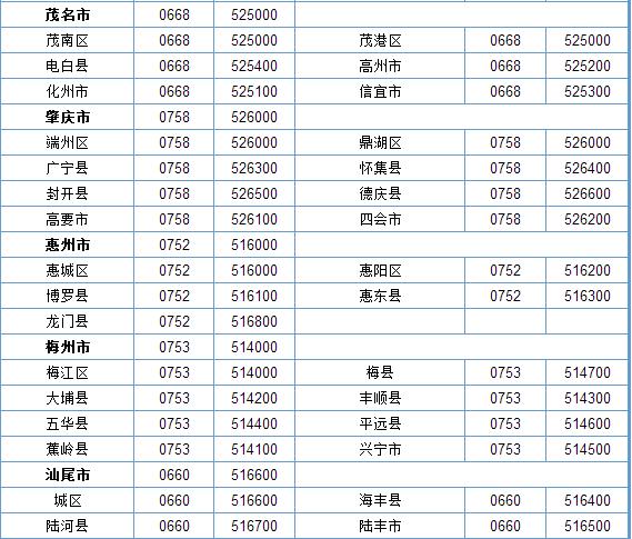 深圳市电话区号_广东电话区号_广东省电话区号_淘宝助理