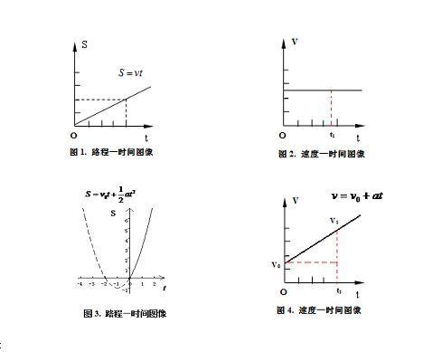 高中数学必修一函数_高中必修一物理的v-t图像与x-t图像的区别_百度知道
