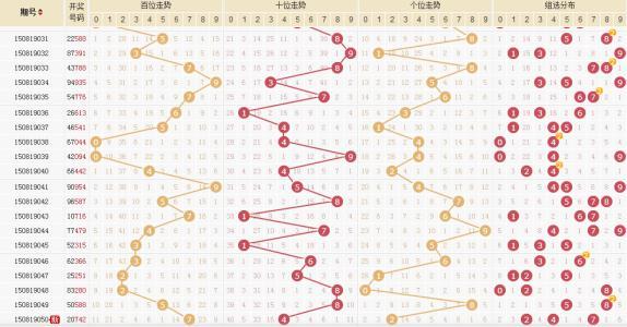时时彩五星综合分布�_时时彩表五星个位走势图,基本上都是默认利用30期内号码走势,他们的