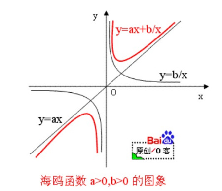 ?zf????9?y.???,_函数y=f(x)(x≠0)是奇函数,且当x∈(0,+∞)时是增函数
