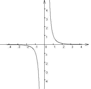 �y�y�'���y.+y����gy��*_y=x的-3次方的图像