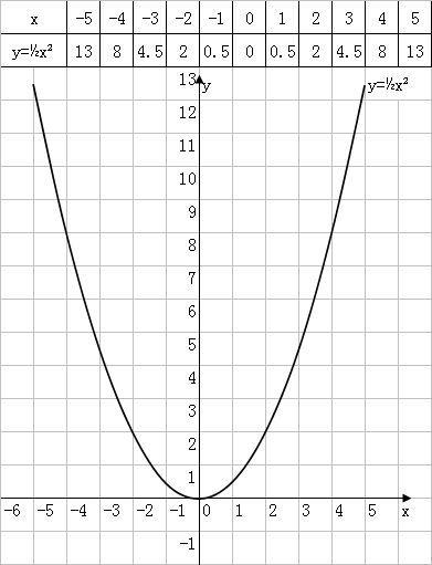 单缸�9��y�.������9f_作出函数y=2分之1x的平方的图象,如下